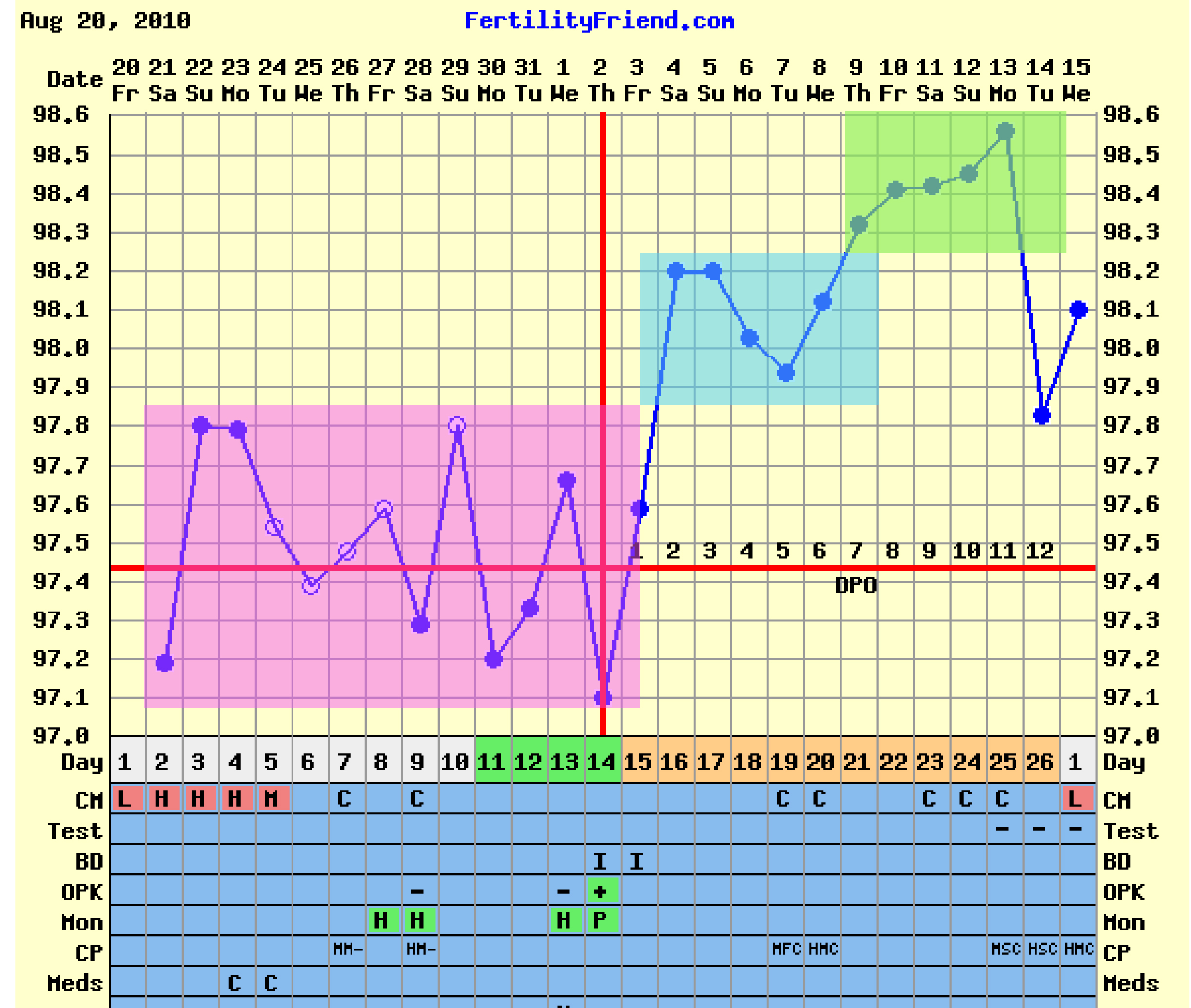 Positive Pregnancy Bbt Charts http://www.symptomsbook.com/Support ...